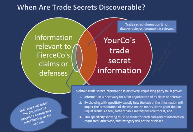 Discovery of Trade Secrets